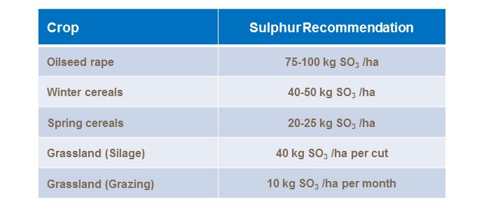 Don't forget about sulphur   Yara Ireland