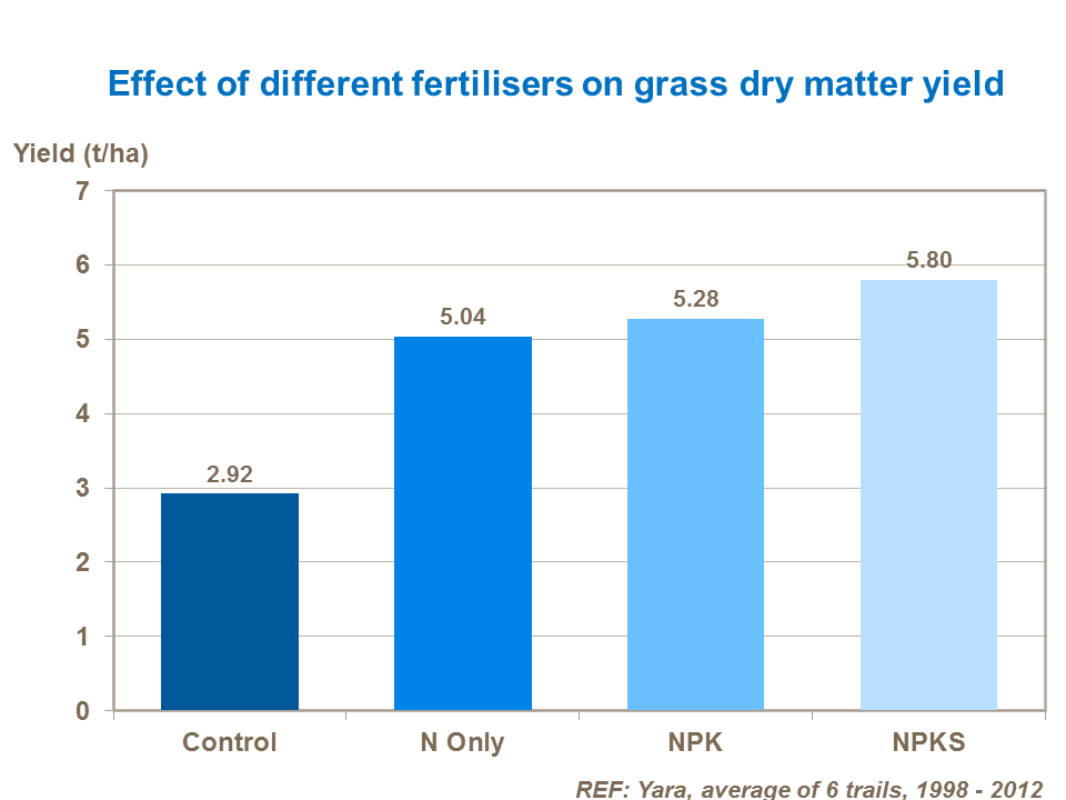 Effect of different fertilisers on grass dry matter yield