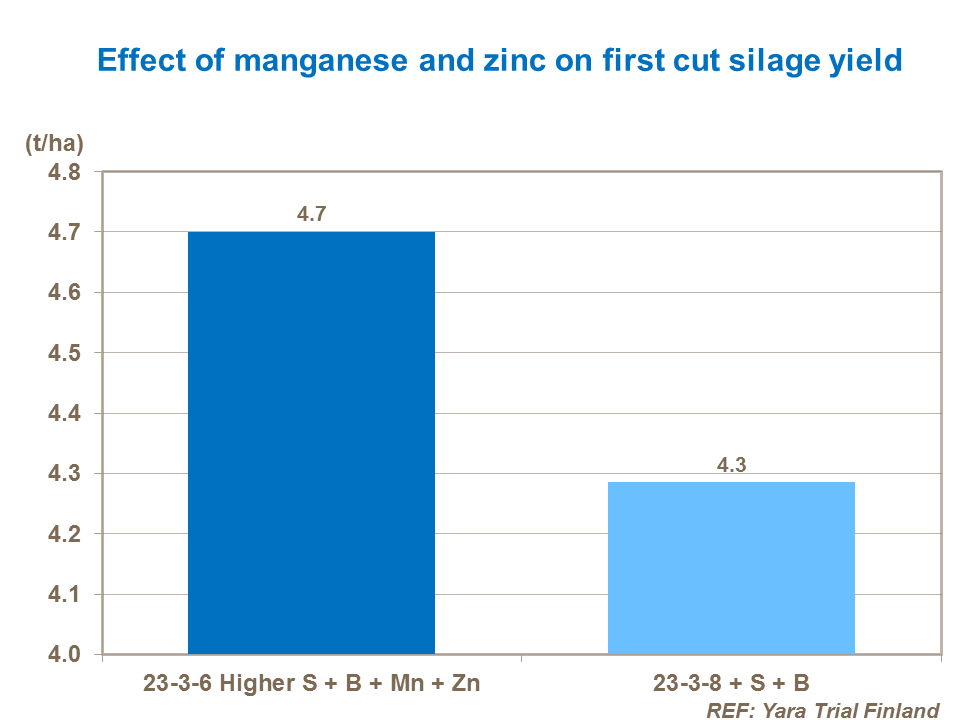 Effect of manganese and zinc on first cut silage yield
