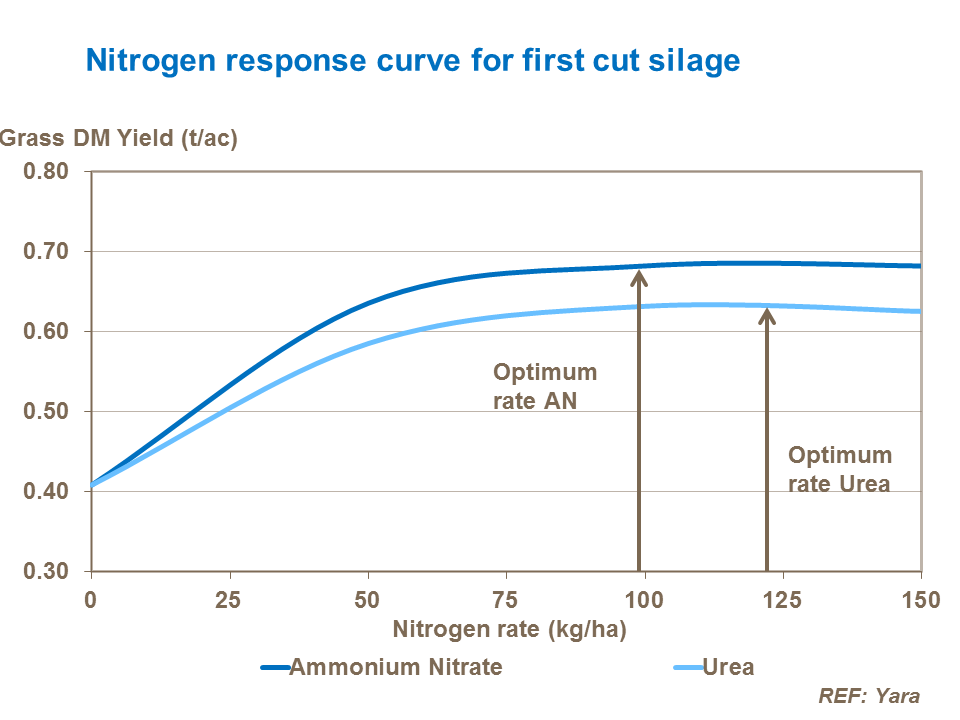 Nitrogen response curve for first cut silage