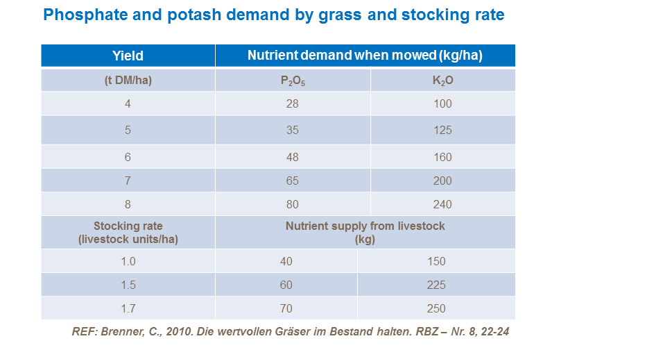 Phosphate and potash demand by grass and stocking rate