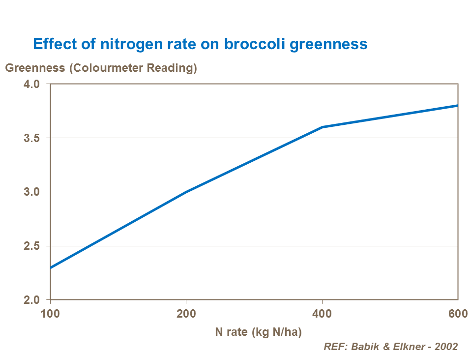 Effect of nitrogen rate on broccoli greenness