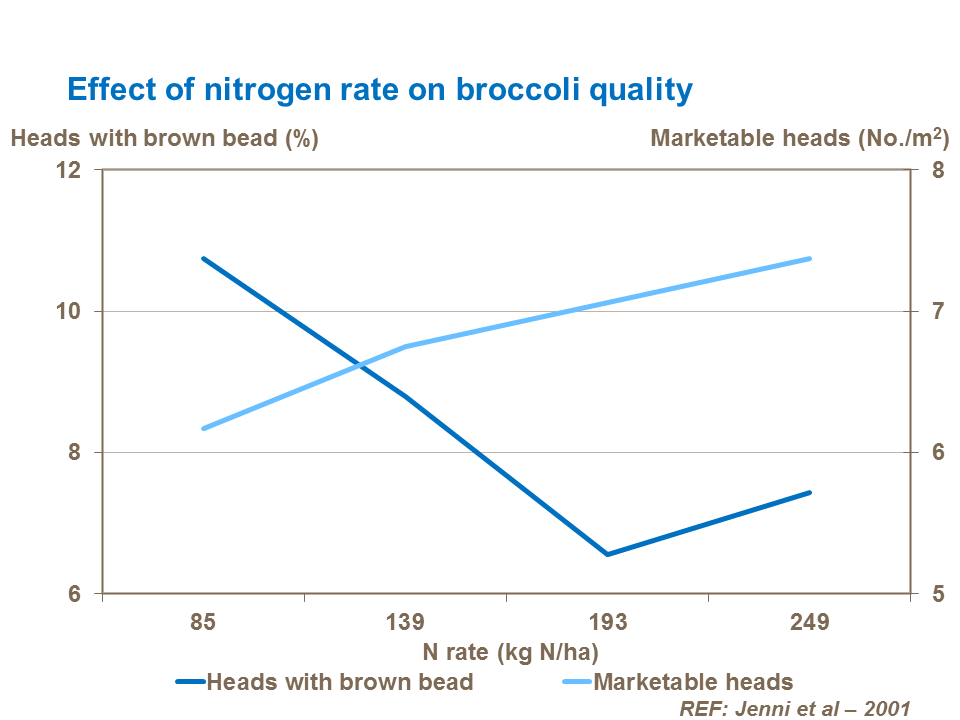 Effect of nitrogen rate on broccoli quality