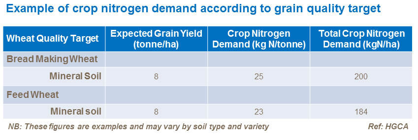 Example of crop nitrogen demand according to grain quality target