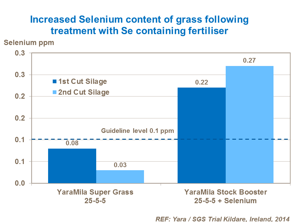 Increased Selenium content of grass following treatment with Se containing fertiliser Stock Booster Kildare