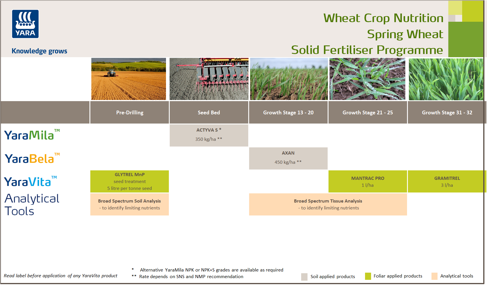 Spring wheat fertiliser programme