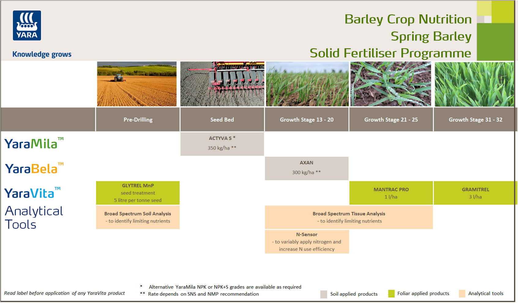 Winter barley fertiliser programme
