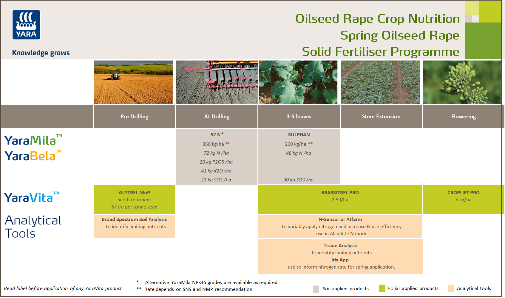Spring oilseed rape fertiliser programme
