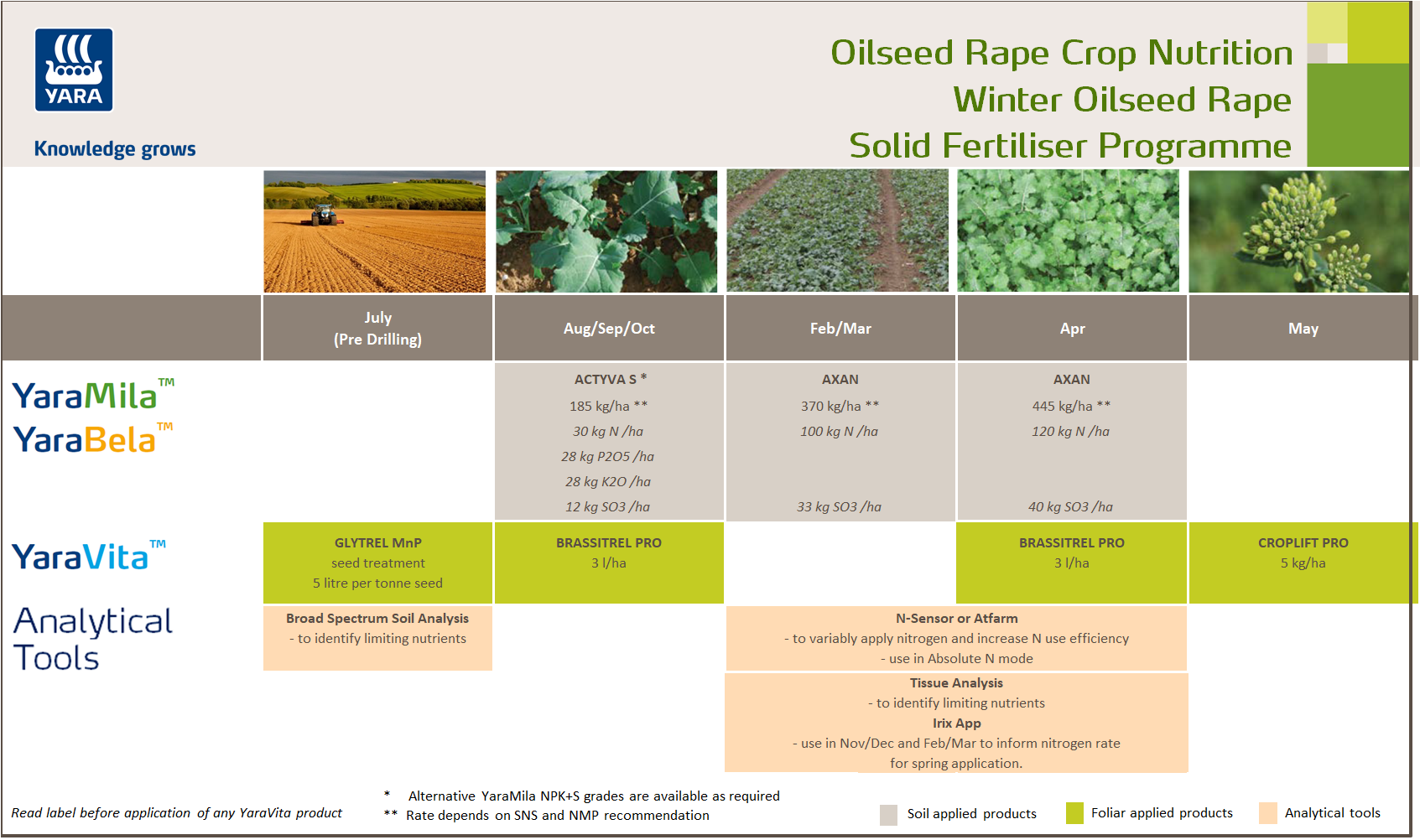 Winter oilseed rape fertiliser programme