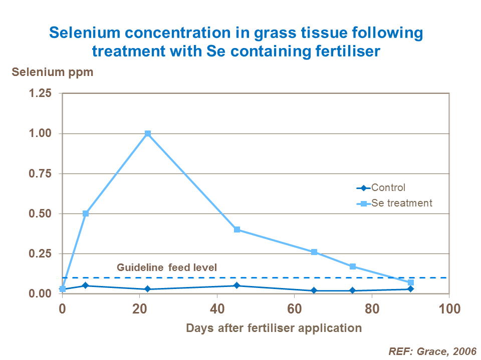 Increased Selenium content of grass following treatment with Se containing fertiliser Stock Booster Glenbervie